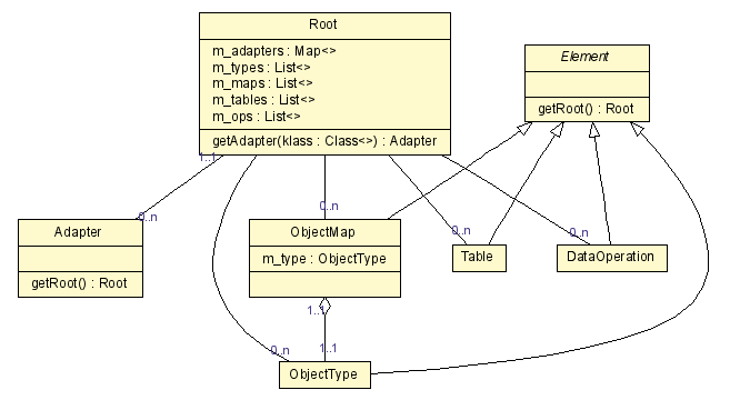 class diagram example  multiple views through command line options